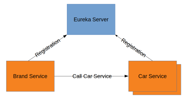 example-overview
